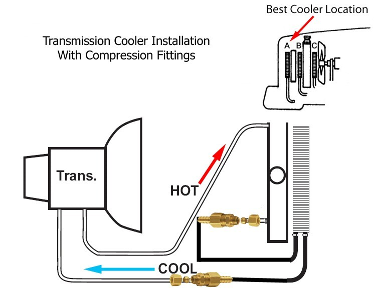Why are Transmission Coolers Installed on the Fluid Return