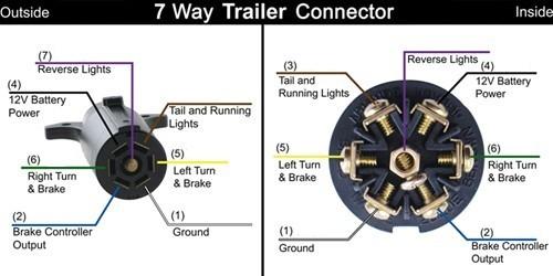 7 Blade Trailer Plug Wiring Diagram 7 Blade Trailer Wiring Pigtail