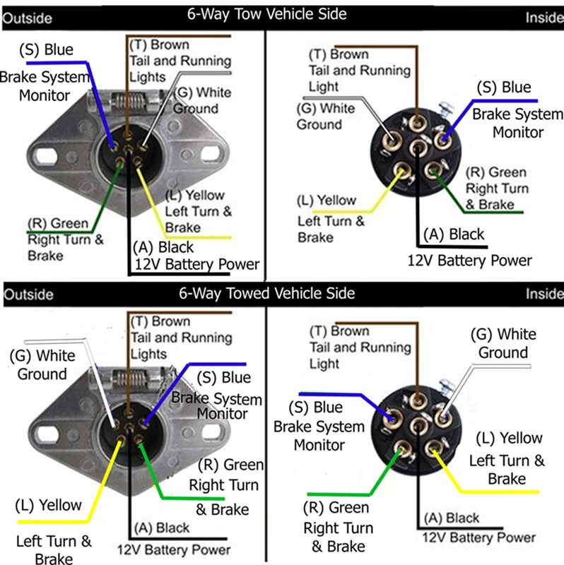 12 volt cigarette lighter plug wiring diagram xtrons android 5 1 installation of the blue ox 6-wire coiled cord and 6-way round plugs # bx8862 | etrailer.com