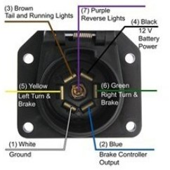 7 Blade Wiring Diagram Trailer Taco Cartridge Circulator Pump Troubleshooting Turn Signals With 1997 Ford F150 Factory Harness | Etrailer.com
