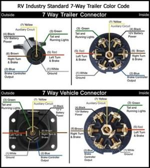 7Way Round to 7Way Flat Trailer Adapter Remendation