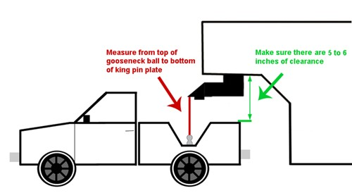 six pin trailer wiring diagram ge hotpoint refrigerator adapters for towing a 5th wheel with gooseneck hitch | etrailer.com