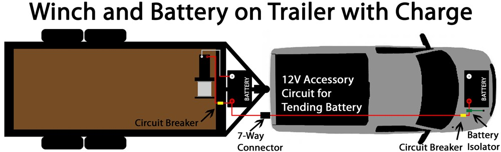 7 way round trailer plug wiring diagram vintage pin curls equipping 2004 gmc sierra to maintain battery on enclosed | etrailer.com