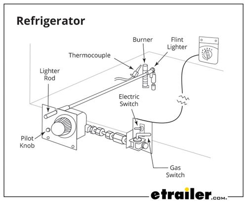 How to Manually Light an RV Oven, Furnace, Water Heater