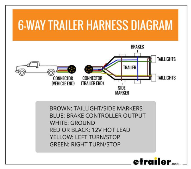 wiring trailer lights with a 6way plug it's easier than