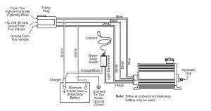 Dexter Electric Over Hydraulic Brake Actuator  1,000 psi