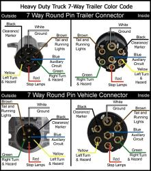 wiring diagram for trailers 7 pin capacitor ac diagrams 7-way round trailer connectors | etrailer.com