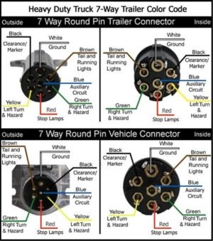 Wiring Diagrams for 7Way Round Trailer Connectors
