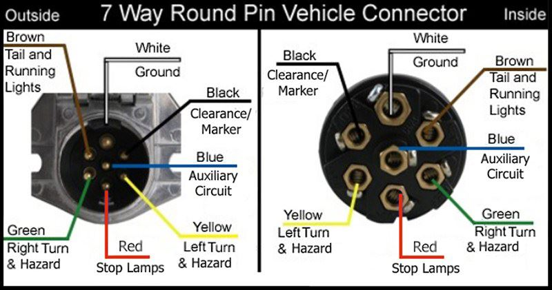 6 pin round trailer wiring diagram 96 nissan maxima configuration for 7-way vehicle and connectors | etrailer.com
