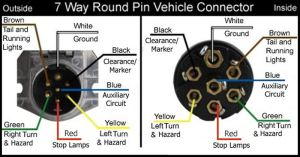 Wiring Configuration For 7Way Vehicle And Trailer