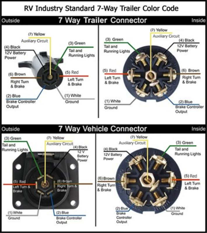 7 Pin Round Trailer Connector Wiring Diagram Pin Free Download – Round Hitch Wiring Diagram