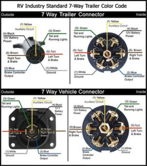 How to Wire Up a Motorhome 7Way with a Separate Circuit to a 7Way with Combined Circuit