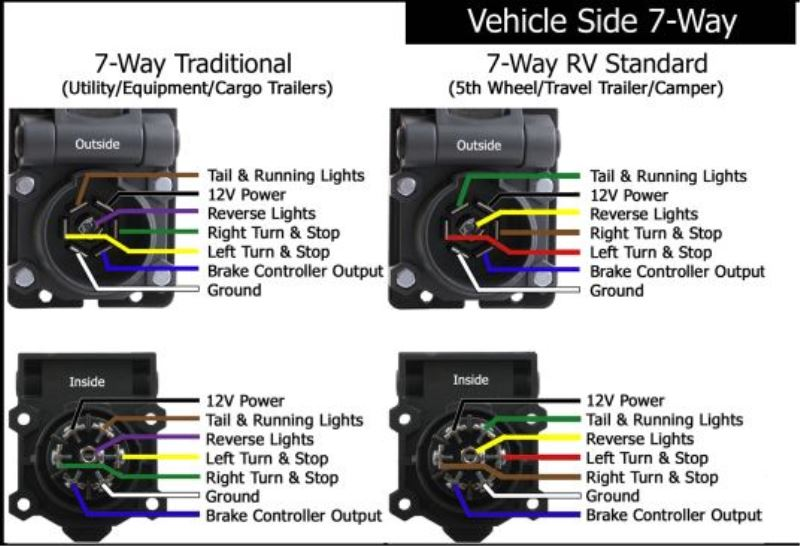 6 way trailer plug wiring diagram electrolux fridge pinched 7-way when turning and now lights are not working | etrailer.com