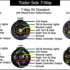 Electric Over Hydraulic Trailer Brakes Wiring Diagram Automotive Colour Codes Diagrams For 7-way Round And Blade Connectors | Etrailer.com