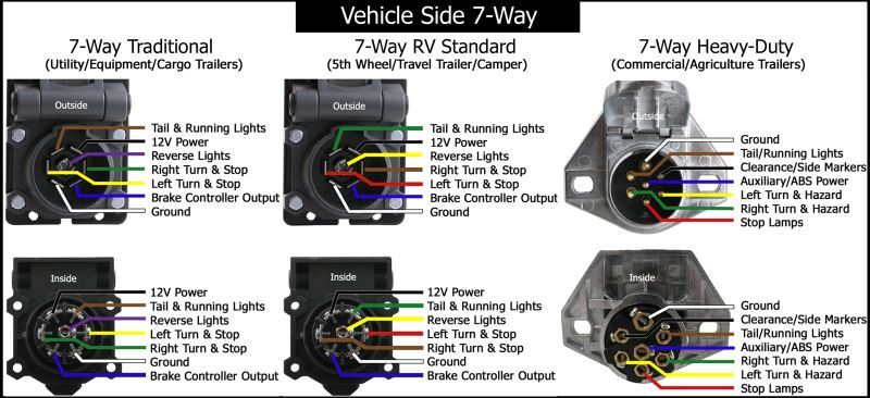 4 Way Trailer Plug Wiring Diagram Semi Truck Wiring Diagrams For 7 Way Round And 7 Way Blade Connectors