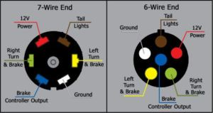 What are the Wire Functions on the Blue Ox 7Way to 6Way Coiled Umbilical Cable | etrailer