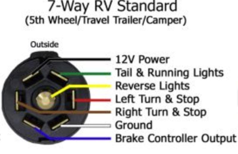 Dodge 7 way wiring diagram wiring diagrams on 7 way wiring diagram for trailer lights 6-Way Trailer Plug Wiring Diagram Trailer 7-Way Trailer Plug Wiring Diagram