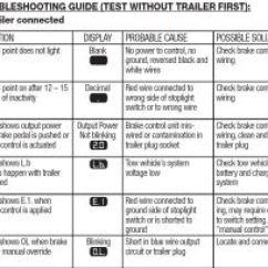 P3 Brake Controller Wiring Diagram Nissan X Trail Display Code Meanings For Curt Triflex | Etrailer.com