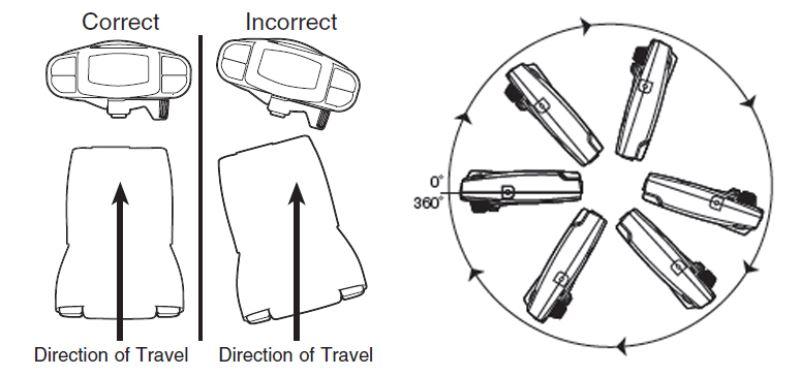 Mounting Angle for Tekonsha Prodigy P3 Brake Controller