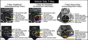 Standard And traditional Wiring Configurations For 7Way Trailer Connectors | etrailer