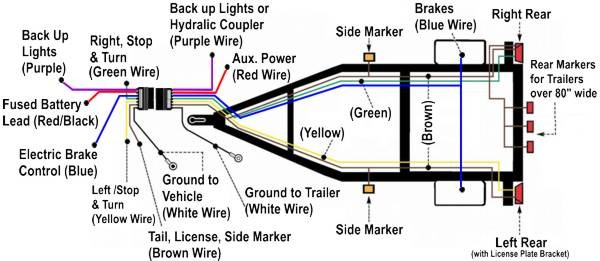 hopkins 7 blade wiring diagram sony xplod cdx gt300 troubleshooting trailer brake lights not working when running are on | etrailer.com