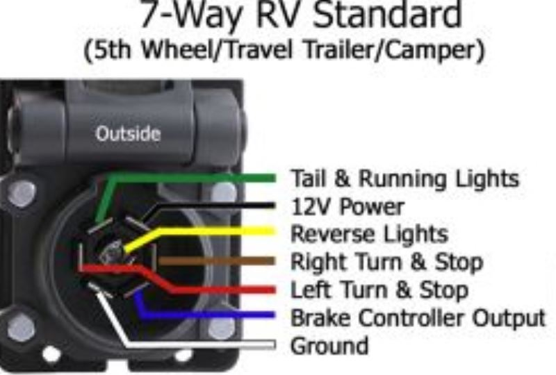 84 Chevy Truck Fuse Diagram How Do Trailers Maintain Ground Connection From Tow