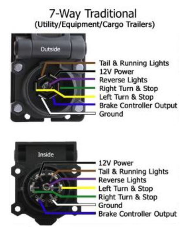 constant 12v on the 7 pin trailer lighting wiring harness