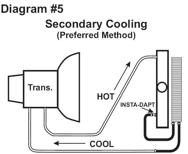 Transmission Cooler Recommendation and Install