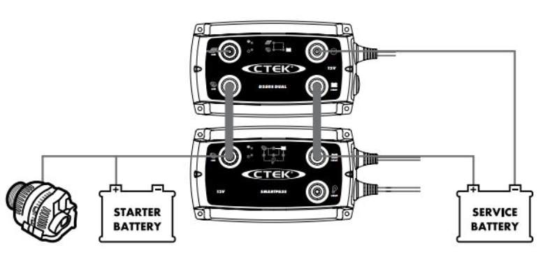 Connecting the CTEK D250S and CTEK Smartpass to Charge