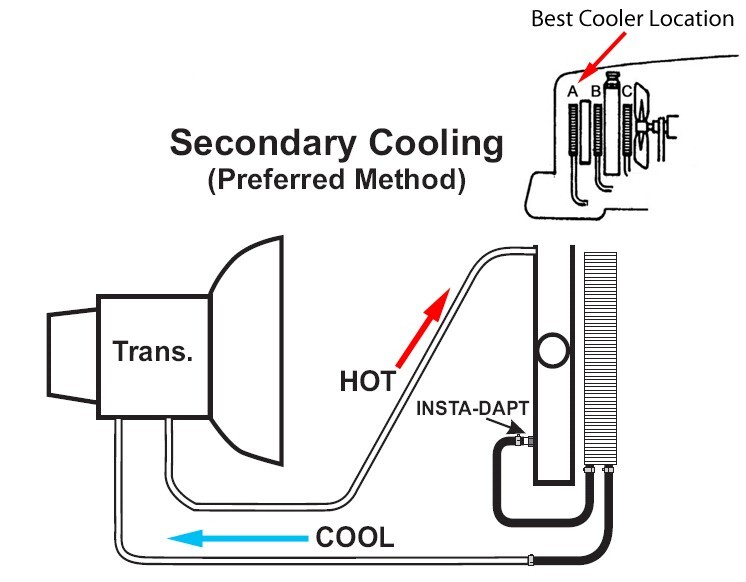 How to Install the Derale 8000 Series Transmission Cooler
