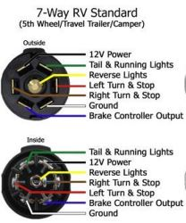 7 way rv plug wiring diagram home av bargman all data how to find the configuration of style dodge trailer
