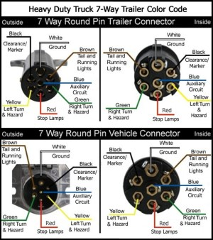 Wiring Diagram for a 1997 Peterbilt Semi Tractor with 7Pin Round Connector | etrailer