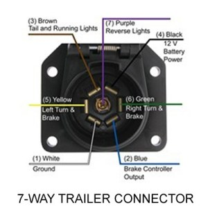 No Power Inside Travel Trailer When 7Way is Connected to 2006 Ford F150 Super Crew | etrailer