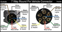 Wiring Diagram for 7Way Round Pin Trailer and Vehicle