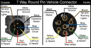 Wiring Diagram for 7Way Round Pin Trailer and Vehicle