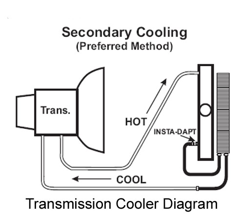 How Transmission Fluid is Cooled With Derale Combination