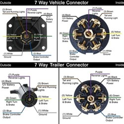 Pin Designations Of The 7 Way Round And The 7 Way Flat On The