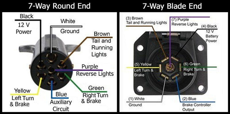 wiring diagram for 7 pin flat trailer connector ez lock designations of the 7-way round and on pollak to adapter ...