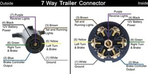 7Way RV Trailer Connector Wiring Diagram | etrailer