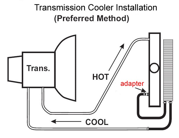 What Adapters Are Needed To Install Transmission Cooler on