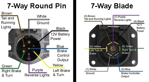 7 round pin trailer wiring diagram sonos availability of a 7-way to 5-way flat connector adapter | etrailer.com