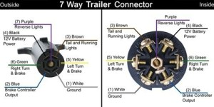 Trailer Wiring Diagram for a Trailer Side 7Way Connector