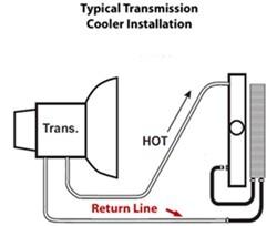 Locating Transmission Return Line From Radiator on 2007