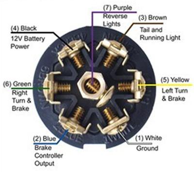 hopkins brake controller wiring diagram basic trailer light installing 7-way connector on 1996 gmc jimmy | etrailer.com