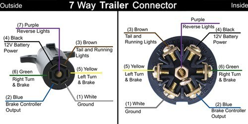 7 way rv trailer wiring diagram 2002 honda accord and vehicle side 7-way diagrams | etrailer.com