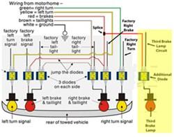 Wiring 2012 Cadillac SRX so that Third Brake Light Operates While Flat Towing | etrailer