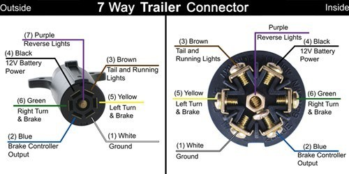 7 blade trailer plug wiring diagram e bike changing from a 4-way flat to 7-way connector on and 2003 ford ranger ...