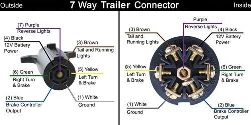 Trailer Wiring Diagram 5 Wire: 5 Wire Trailer Plug Diagram at e-platina.org
