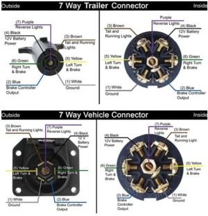 Can I Tow a 5th Wheel Travel Trailer with a Semi Truck or 18Wheeler | etrailer