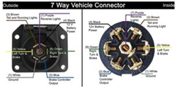Troubleshooting A Pollak 7 Way Vehicle Connector Plug Wiring